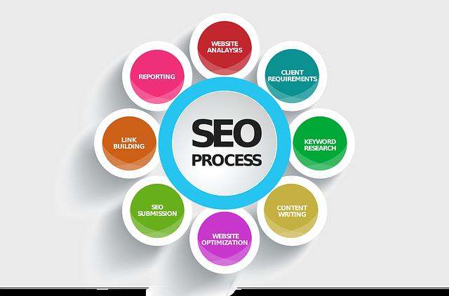 Kereső optimalizált honlap feladatai